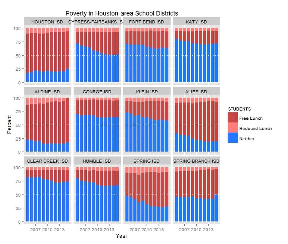 The largest school districts in the Houston area have varying proportions of economically disadvantaged students. Here's a look over the last 10 years.