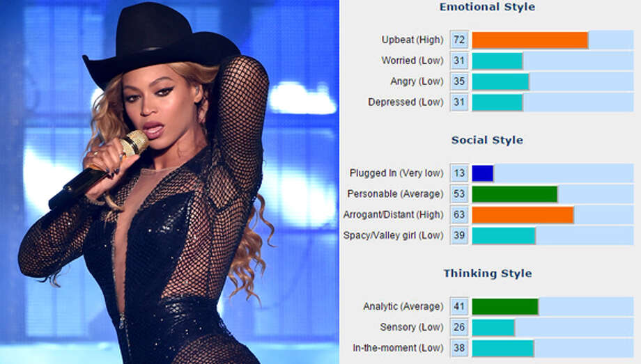 The website AnalyzeWords.com assigns a personality score for former Texas Gov. Rick Perry's most recent tweets.Beyonce Emotional style:Upbeat   