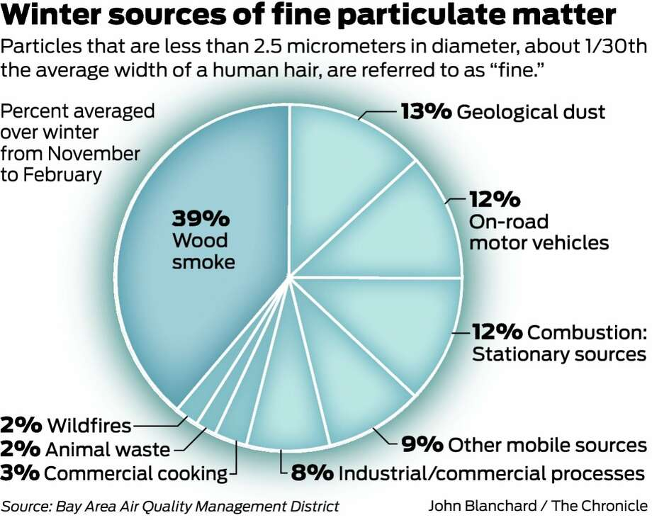 Bay Area pollution agency wants to ban open fireplaces