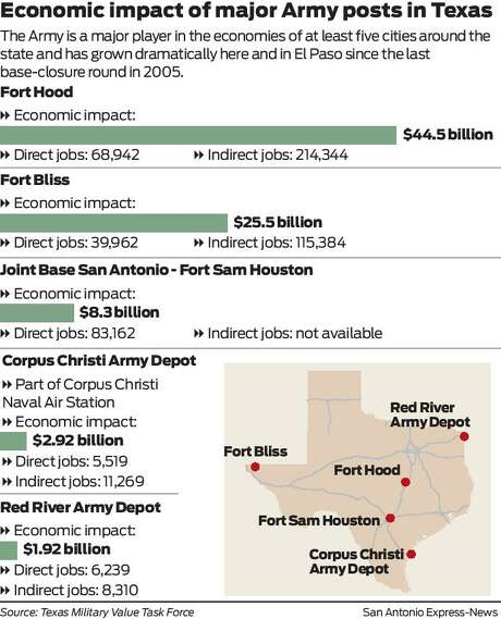 Economic impacts of major army posts in Texas