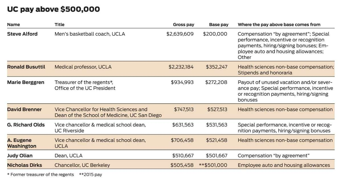 Here is a sampling of compensation for UC employees. They are among 387 who earned more than $500,000 in 2013, the most recent data available. Of all employees earning at least half a million dollars, only Washington, Olian and Dirks are paid from state funds, UC officials said. The others are paid from private sources, such as revenue from campus athletics or UC hospitals.