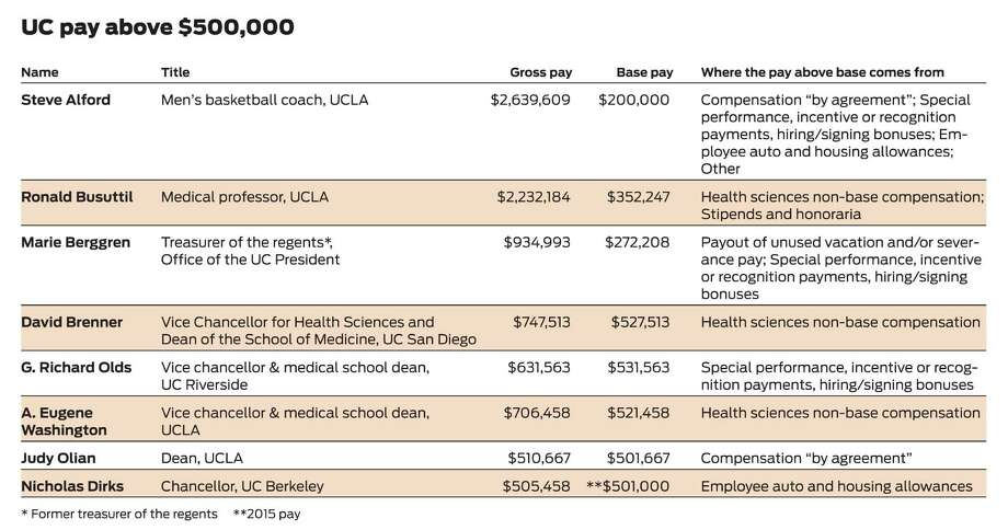 Here is a sampling of compensation for UC employees. They are among 387 who earned more than $500,000 in 2013, the most recent data available. Of all employees earning at least half a million dollars, only Washington, Olian and Dirks are paid from state funds, UC officials said. The others are paid from private sources, such as revenue from campus athletics or UC hospitals. Photo: Source: University Of California / ONLINE_YES