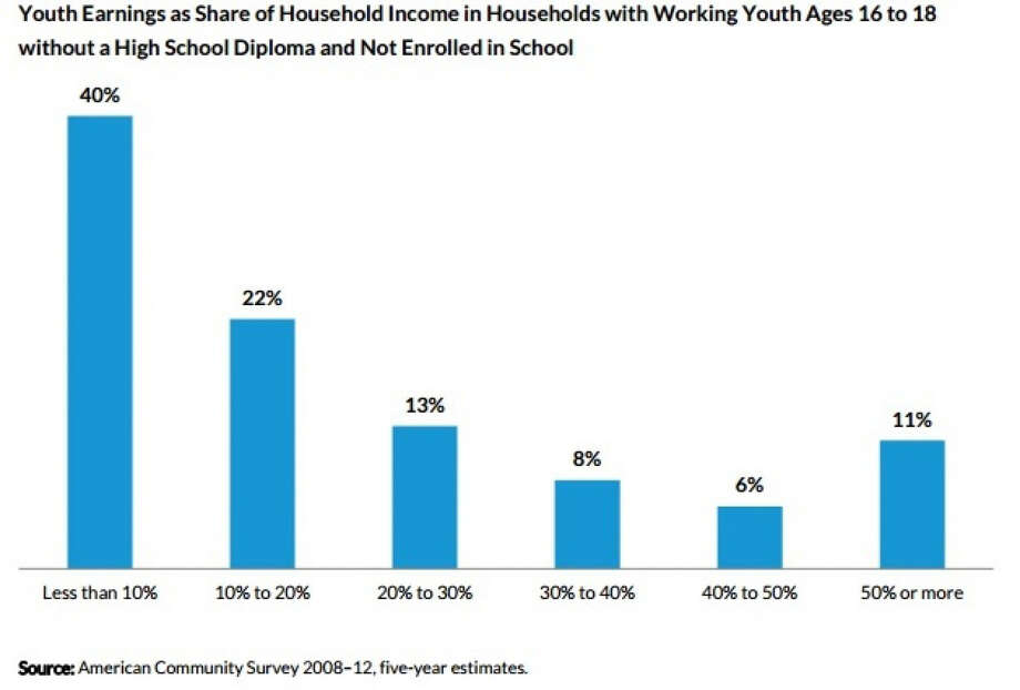 More teenagers are dropping out of school to help their families pay the bills. Illustrates DROPOUTS (category a), by Danielle Douglas-Gabriel (c) 2015, The Washington Post. Moved Thursday, April 16, 2015. Photo: POST / Washington Post / THE WASHINGTON POST