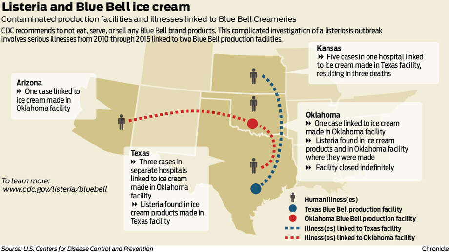 12/11/1981 - The Blue Bell Creameries still operates from the original 1907 structure in Brenham, Texas.