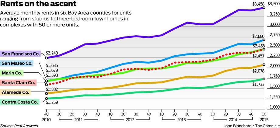 average s f rent hits shocking new high 3 458 san francisco chronicle. Black Bedroom Furniture Sets. Home Design Ideas