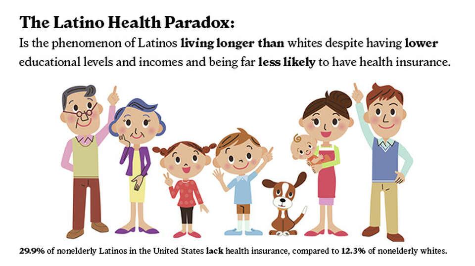 Understanding the Hispanic paradox.