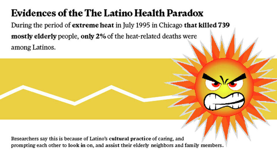 Hispanic paradox: Why immigrants have a high life expectancy