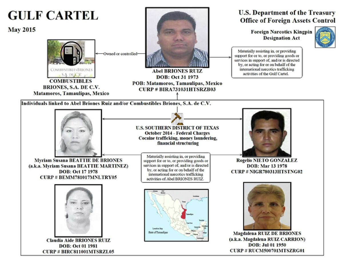 The cartel The U.S. Treasury Department pulled together an organizational chart of the Gulf Cartel in 2015, laying out the command structure for the organization. The higher-ups pass down orders to lieutenants who deal with gun buyers in the United States.