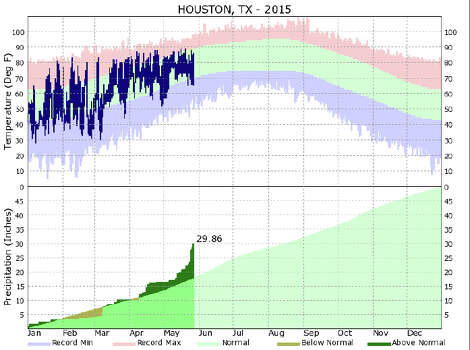 The Year To Date Rainfall Chart For Houston Shows That It