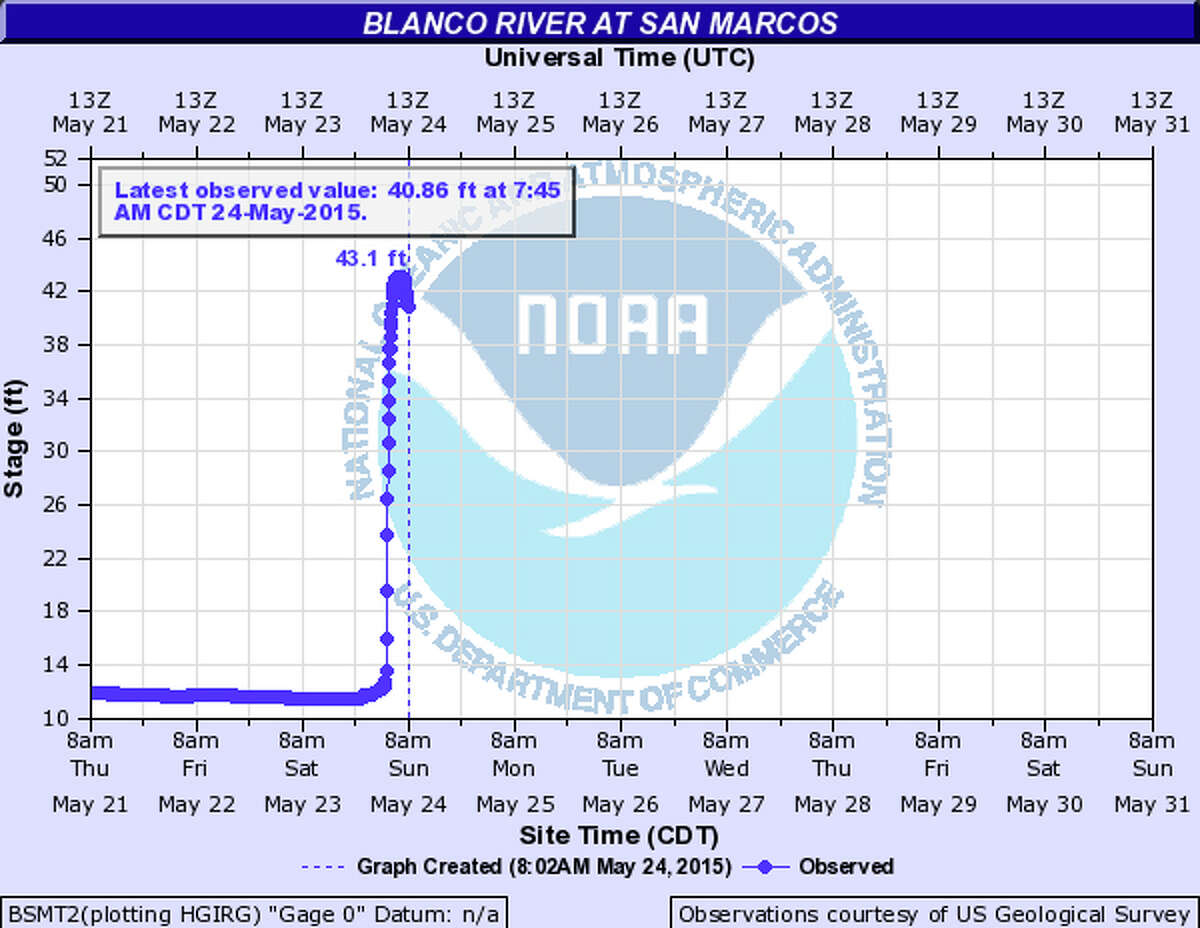 This is what a flash flood looks like on a linear chart. In the span of just a few hours on May 24, the water level climbed to over 43 feet on the Blanco River in San Marcos.