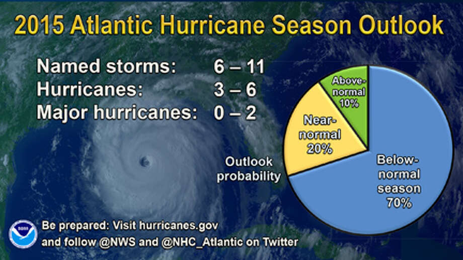Hurricane Season Outlook