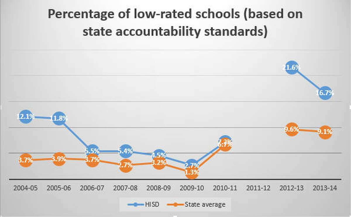 HISD has seen its percentage of low-performing schools increase compared with the state average, particularly since Texas switched to a tougher testing regime in 2012. The state did not award school ratings in 2011-12.