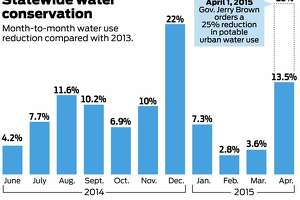 Drought: California water use fell 13.5% in April - Photo