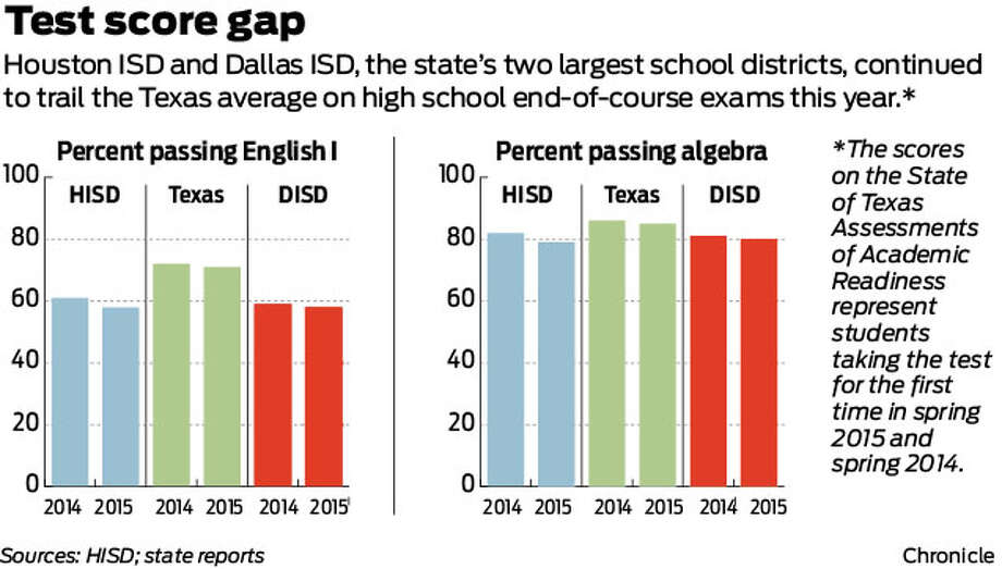 Houston ISD and Dallas ISD, the state's two largest school districts, continued to trail the Texas average on high school end-of-course exams this year.