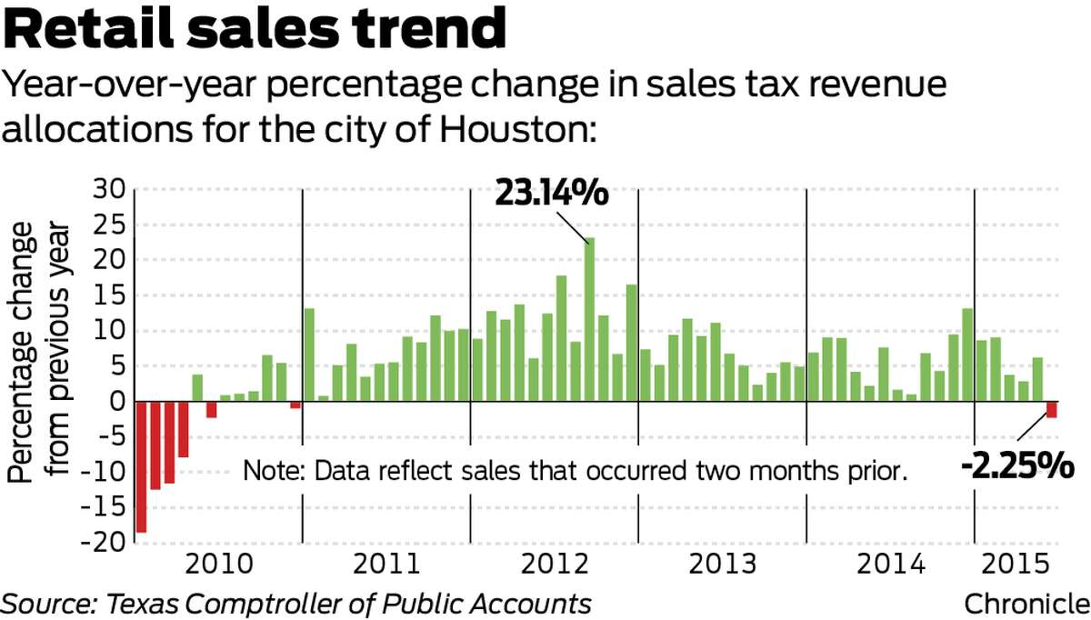 Year-over-year percentage change in sales tax revenue allocations for the city of Houston: