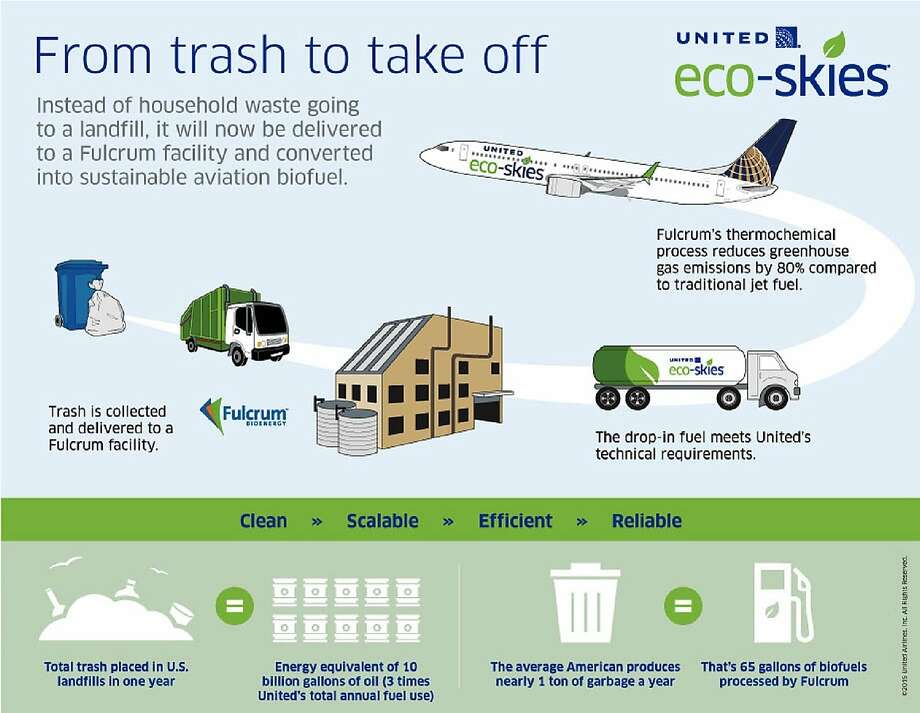 Infographic: United Airlines Photo: United Airlines