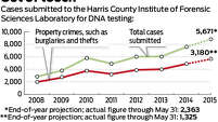 Out of touch: Cases submitted to the Harris County Institute of Forensic Sciences Laboratory for DNA testing: