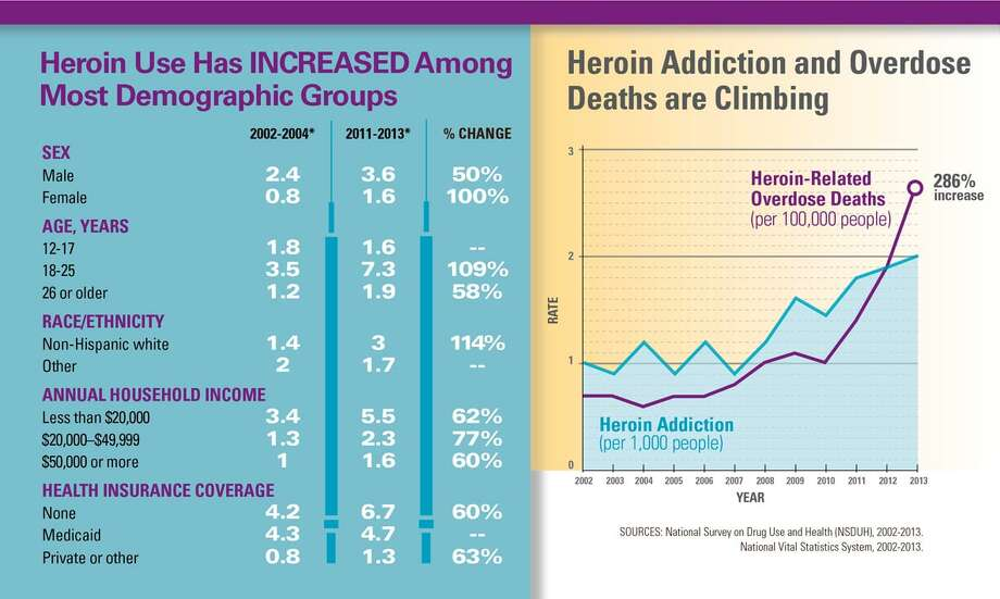 Sources: National Survey on Drug Use and Health (NSDUH), 2002-2013; National Vital Statistics System, 2002-2013.