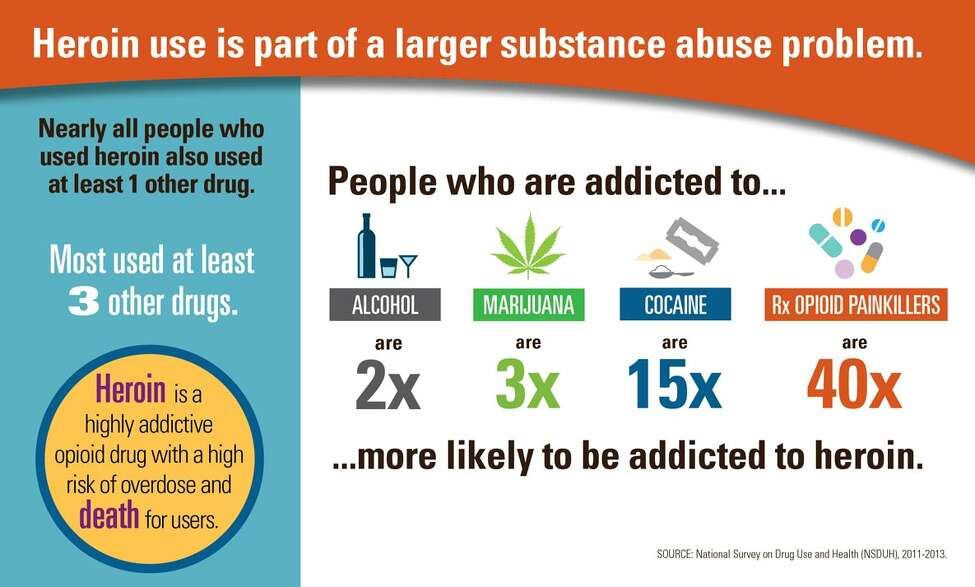 Source: National Survey on Drug Use and Health (NSDUH), 2011-2013