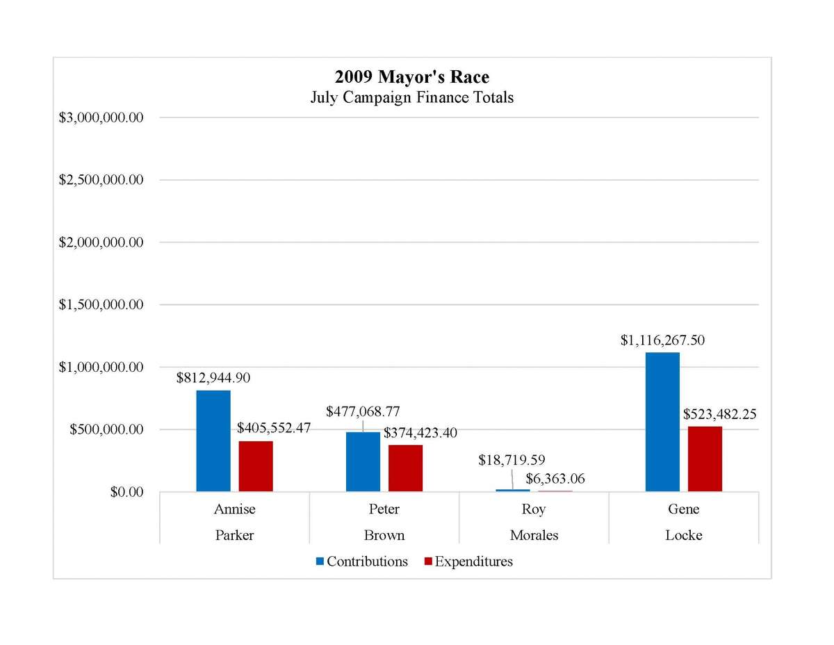 Source: City of Houston campaign finance reports
