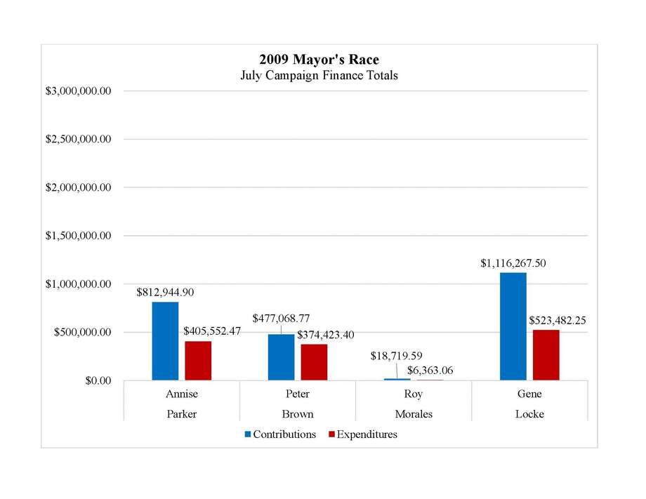 Source: City of Houston campaign finance reports Photo: Rebecca Elliott