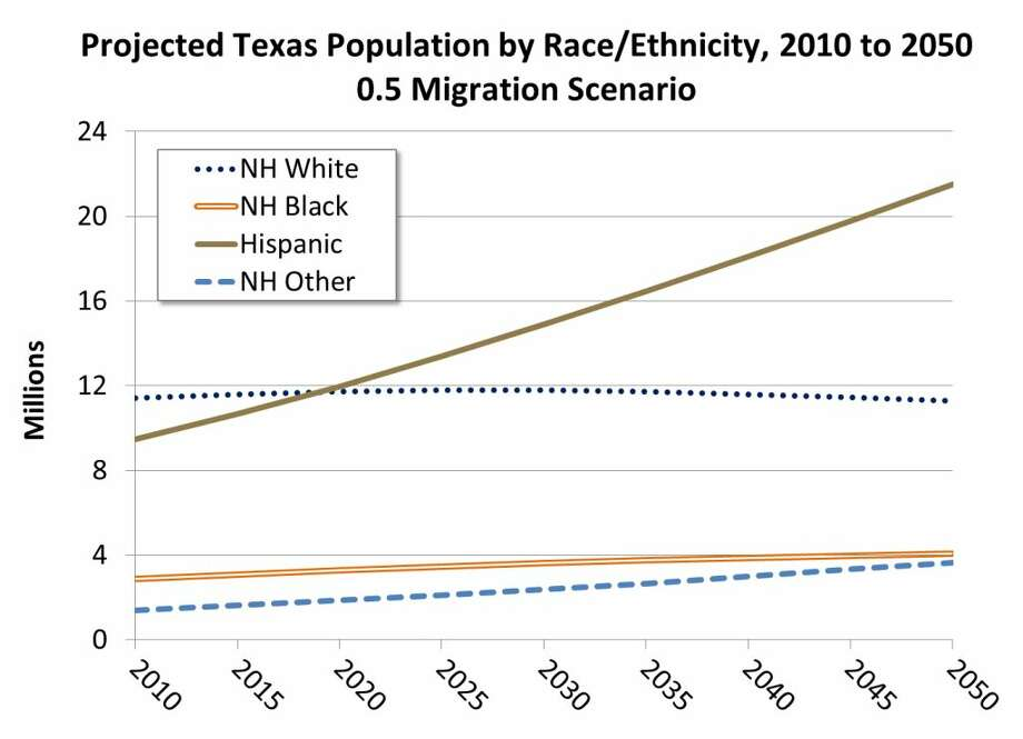 Hispanics are expected to outnumber whites in Texas by 2020 and expected to make up the state's majority population by 2042. according to a recent report from the Office of the State Demographer. Photo: Office Of The State Demographer