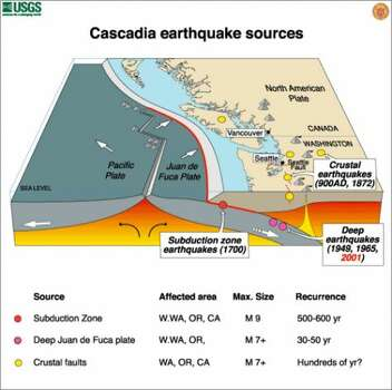 """Here's a textbook guide on types of earthquake sources near Seattle. The megathrust quake - often called """"the big one"""" - will come from the subduction zone. That's where the Juan de Fuca plate is squeezing under the North American plate. The Seattle fault is also a source of potentially deadly """"crustal"""" quakes, due to their relative shallowness to the surface. Source: U.S. Geological Survey."""
