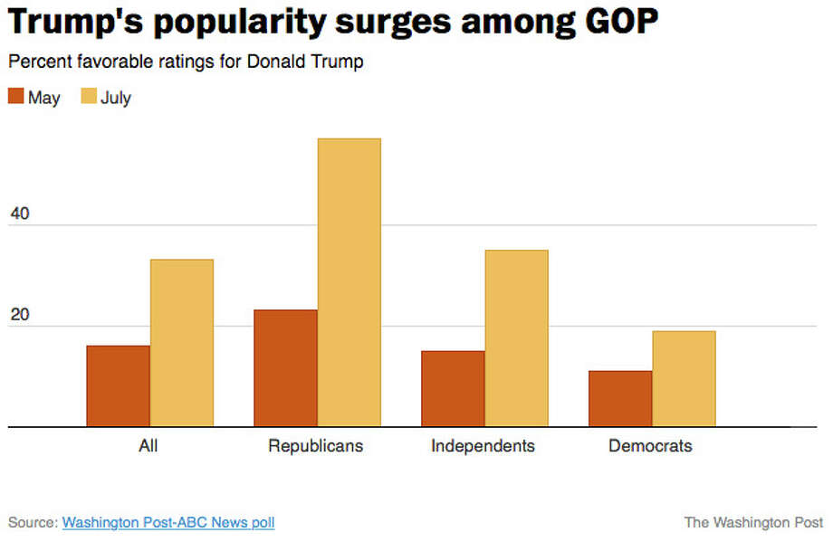 Donald Trump's popularity among Republicans has surged since May. Illustrates TRUMP-POLL (category a), by Peyton M. Craighill and Scott Clement (c) 2015, The Washington Post. Moved Wednesday, July 15, 2015. (MUST CREDIT: The Washington Post) Photo: POST, STF / Washington Post / THE WASHINGTON POST