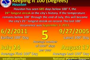 The streak ends, Houston hits 100 degrees for the first time in nearly two years - Photo