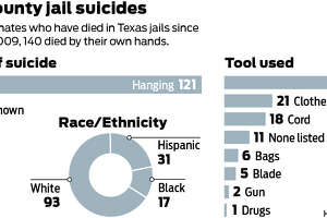 Prison suicides rising in Texas and the U.S. - Photo