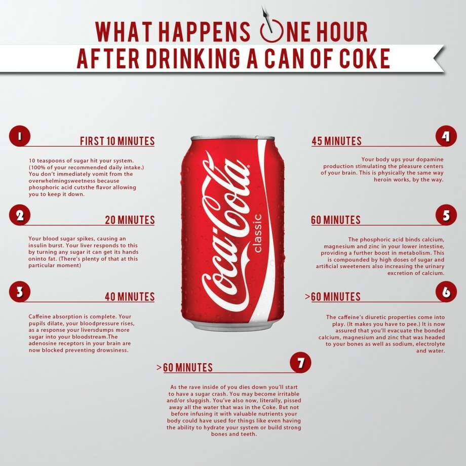 This is what happens to your body in the hour after drinking a can of Coca-Cola. Photo: Amy Graff