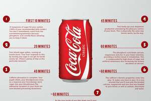 The disturbing things Coca-Cola does to your body - Photo