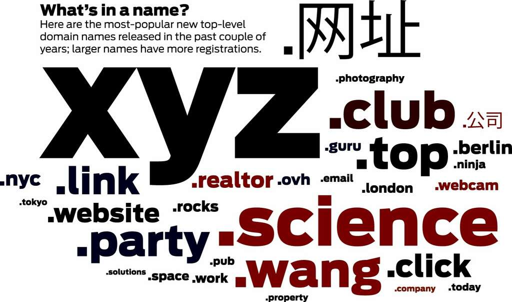 What's in a name? .xyz, others vie for Web domain dominance - San ...