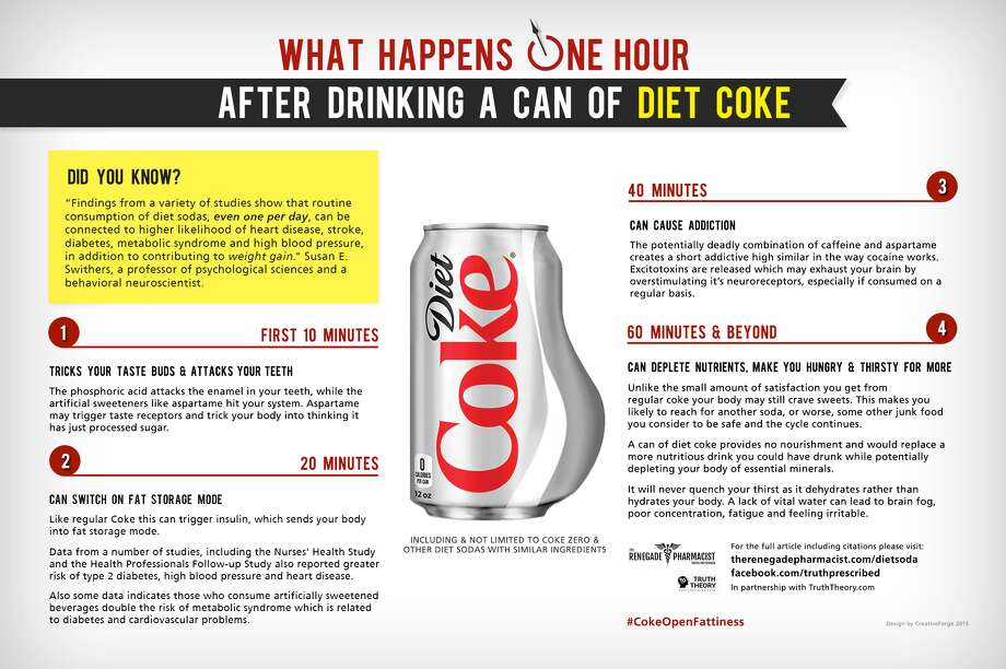 This is what happens to your body when you drink Diet Coke - SFGate