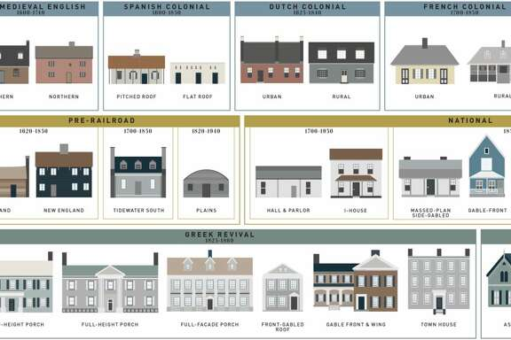The architecture of American houses.