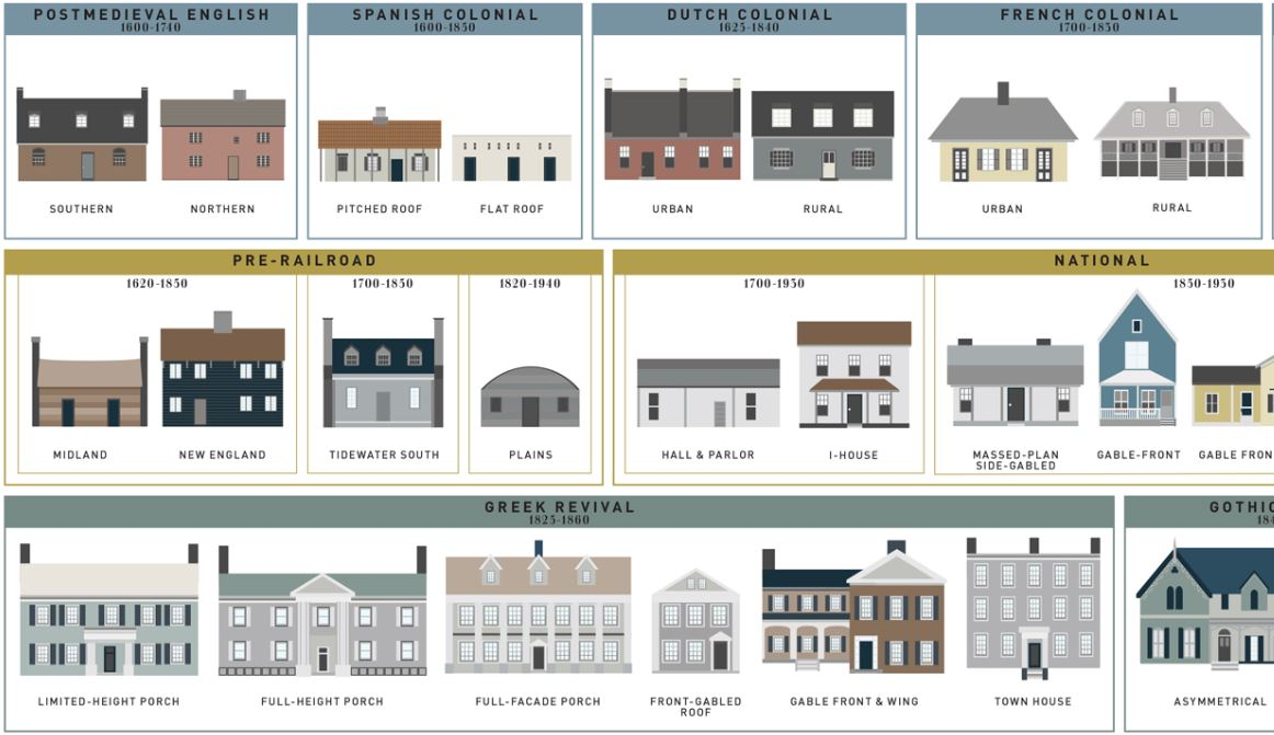The evolution of the average american house style for Types of architectural styles