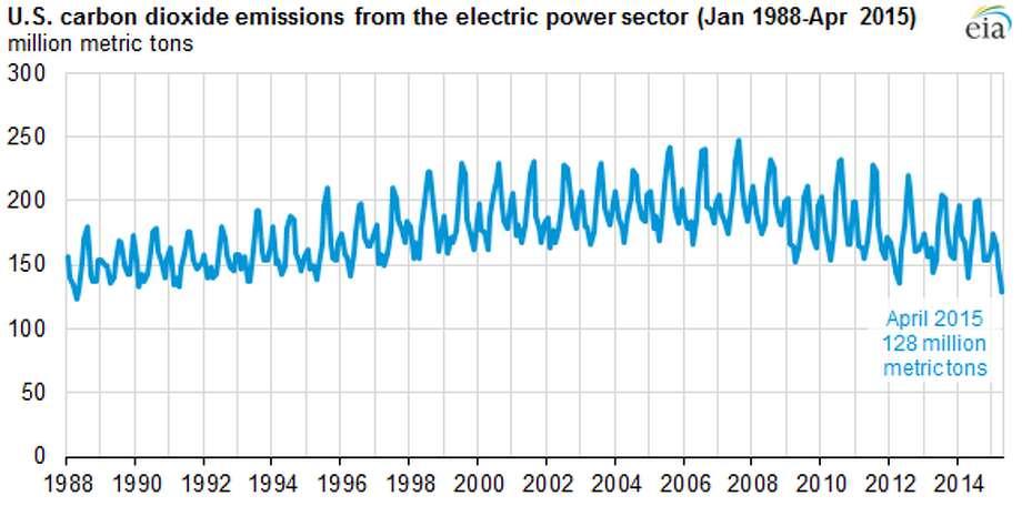 Photo: U.S. Energy Information Administration