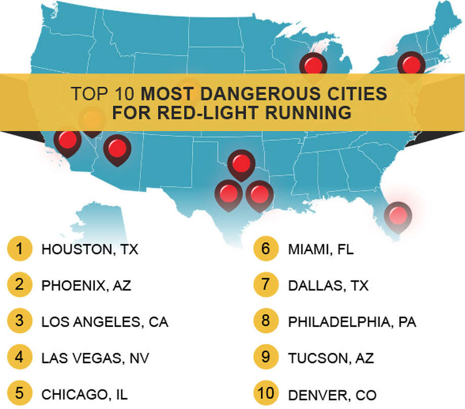 Houston is the nation's most dangerous city for red-light runners, with 181 fatalities between 2004 and 2013.