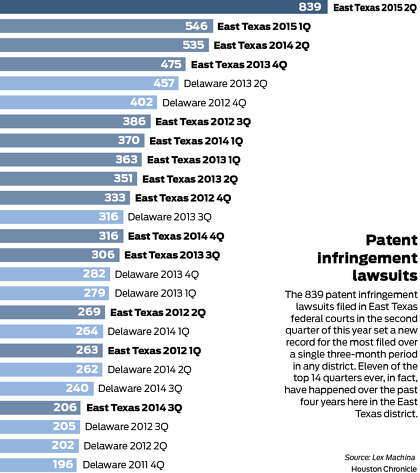 Patent cases flood East Texas courts - HoustonChronicle com