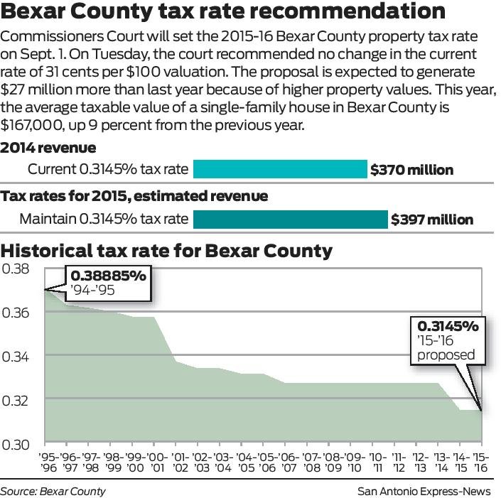 San Antonio County Property Tax Rate