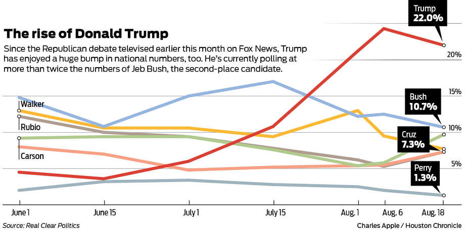 Polls show Donald Trump with a big lead over other GOP candidates. These numbers show polling figures nationally.