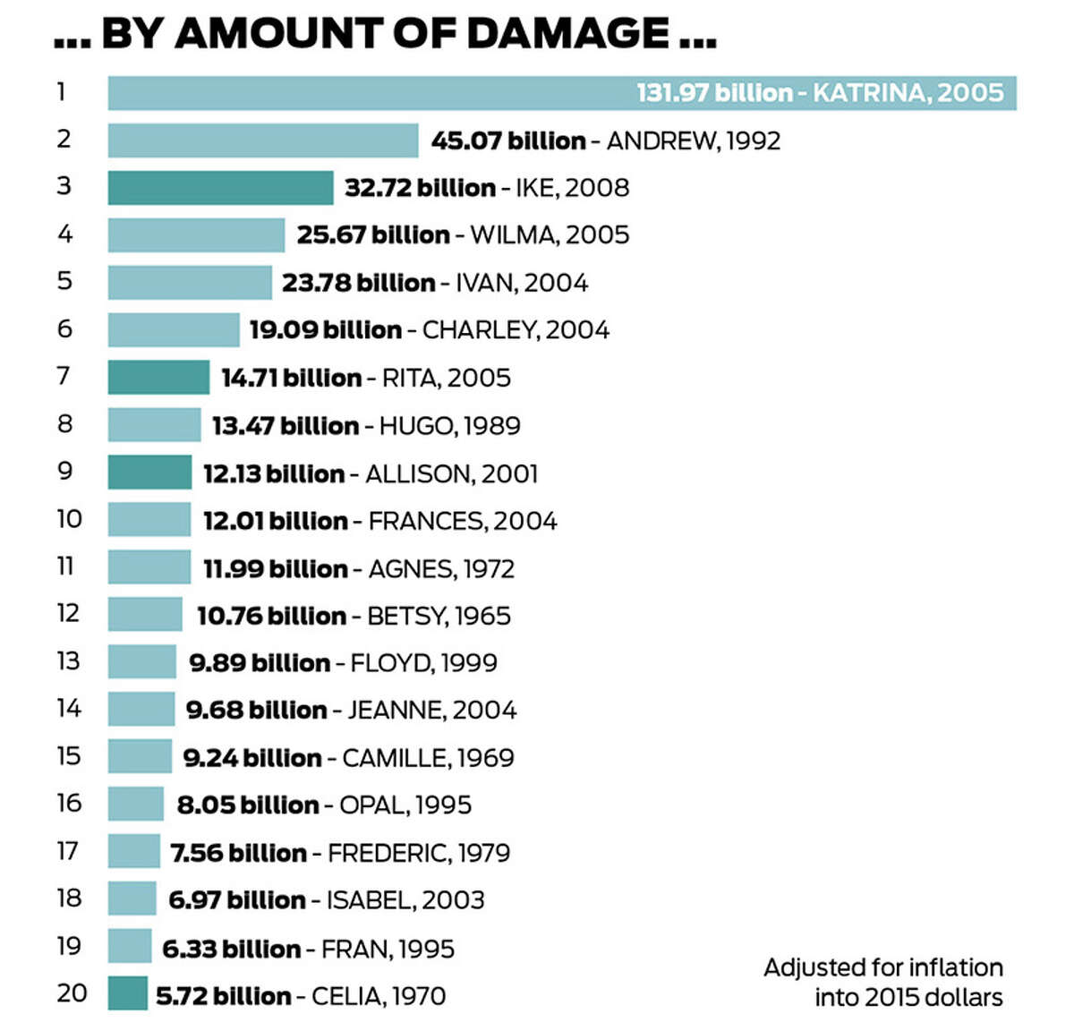 Hurricanes ranked by cost in the United States. Next: ranked by air pressure.
