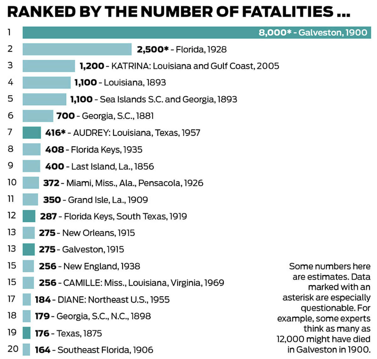 Hurricanes ranked by deaths in the United States. Next: ranked by cost