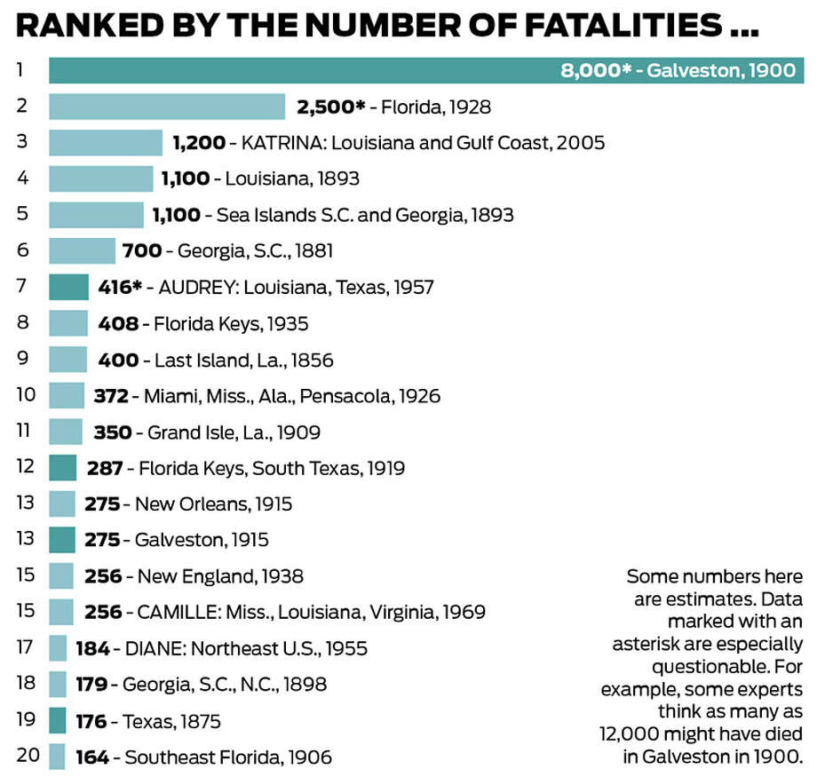 Hurricanes ranked by deaths in the United States.Next: ranked by cost Photo: Chronicle Files, Beaumont Enterprise Files, University Of Houston Libraries Special Collections, AFP/Getty Images, The Associated Press