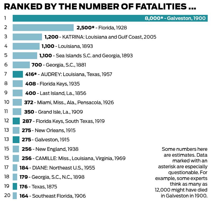 The worst hurricanes, ranked - Houston Chronicle