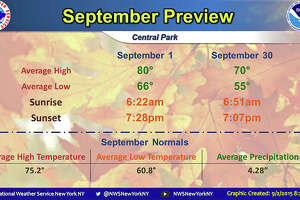 Temps to peak in the 90s; cooler air on the way - Photo