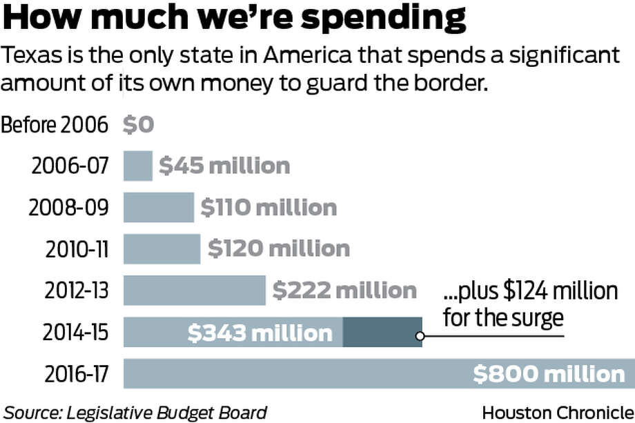 Texas is the only state in the U.S. that spends a significant amount of its own money to guard its border.