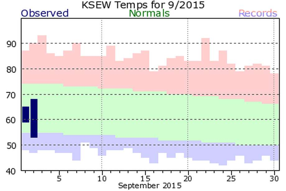 This National Weather Service chart shows temperatures in Seattle so far this September. The dark blue bars represent temperatures in the first two days of September. The green portion shows the normal temperature range for Seattle, while the red and blue bars show the historic high and low temperatures.