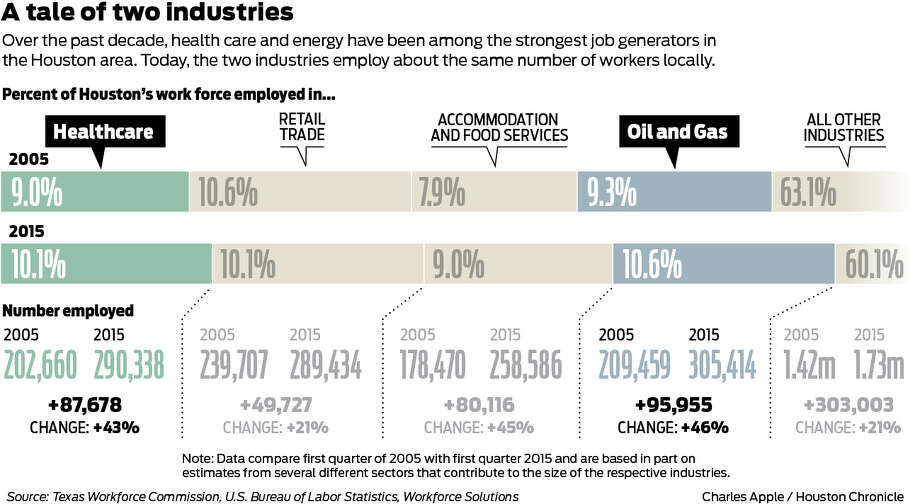 Over the past decade, health care and energy have been among the strongest job generators in the Houston area. Today, he two industries employ about the same number of workers locally.