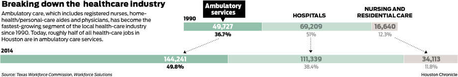 Ambulatory care, which includes registered nurses, home-health/personal-care aides and physicians, has become the fastest-growing segment of the local health-care industry since 1990.